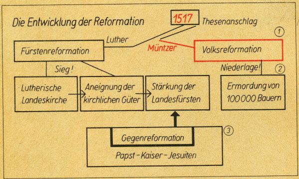 Wann Begann Die Reformation