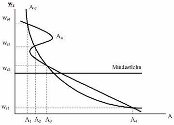theorie verteilung grenzproduktivität